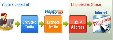 HappyVPN protection
