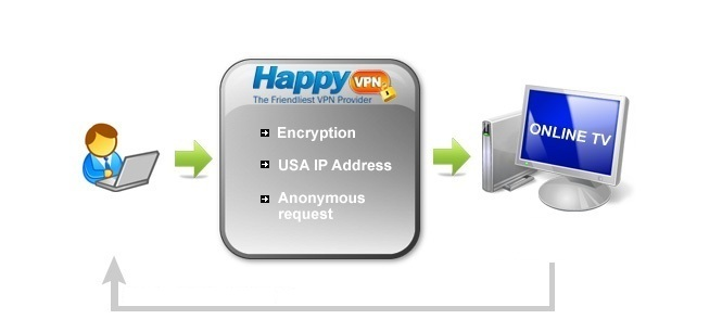 Watch USA TV with HappyVPN